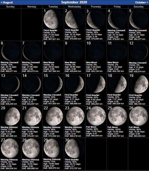 New Moon Calendar for September 2020