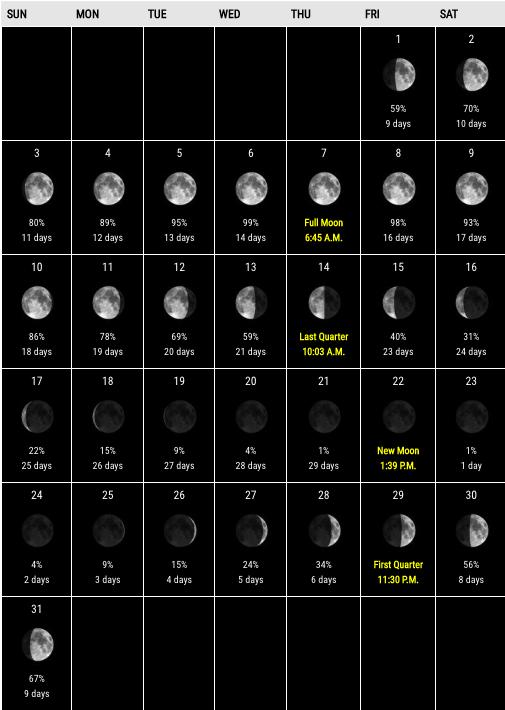 October 2020 New Moon Calendar