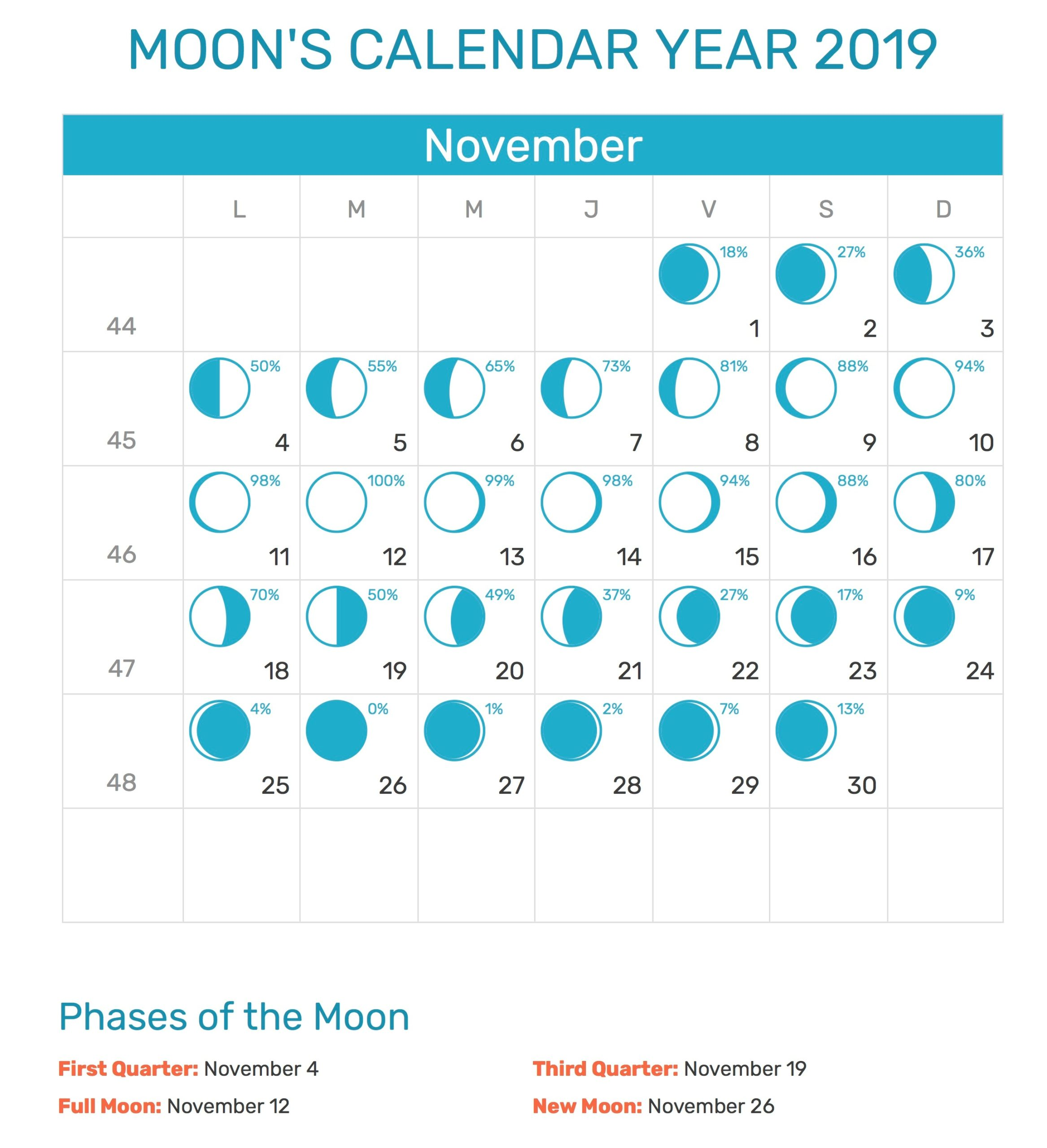 November 2019 Moon Calendar Printable Template