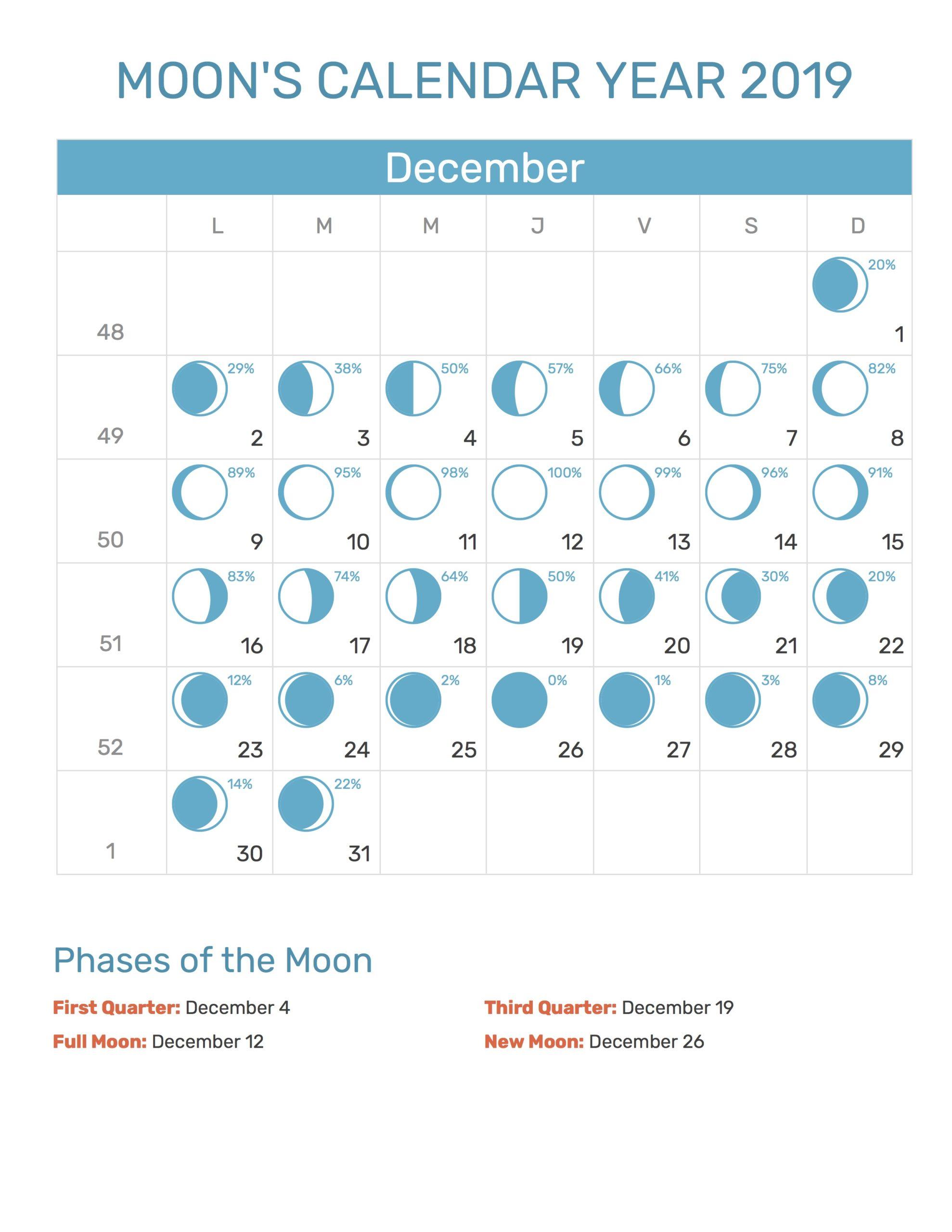 2019 December Calendar Moon Phases