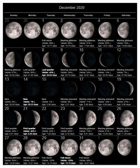 Moon Calendar December 2020